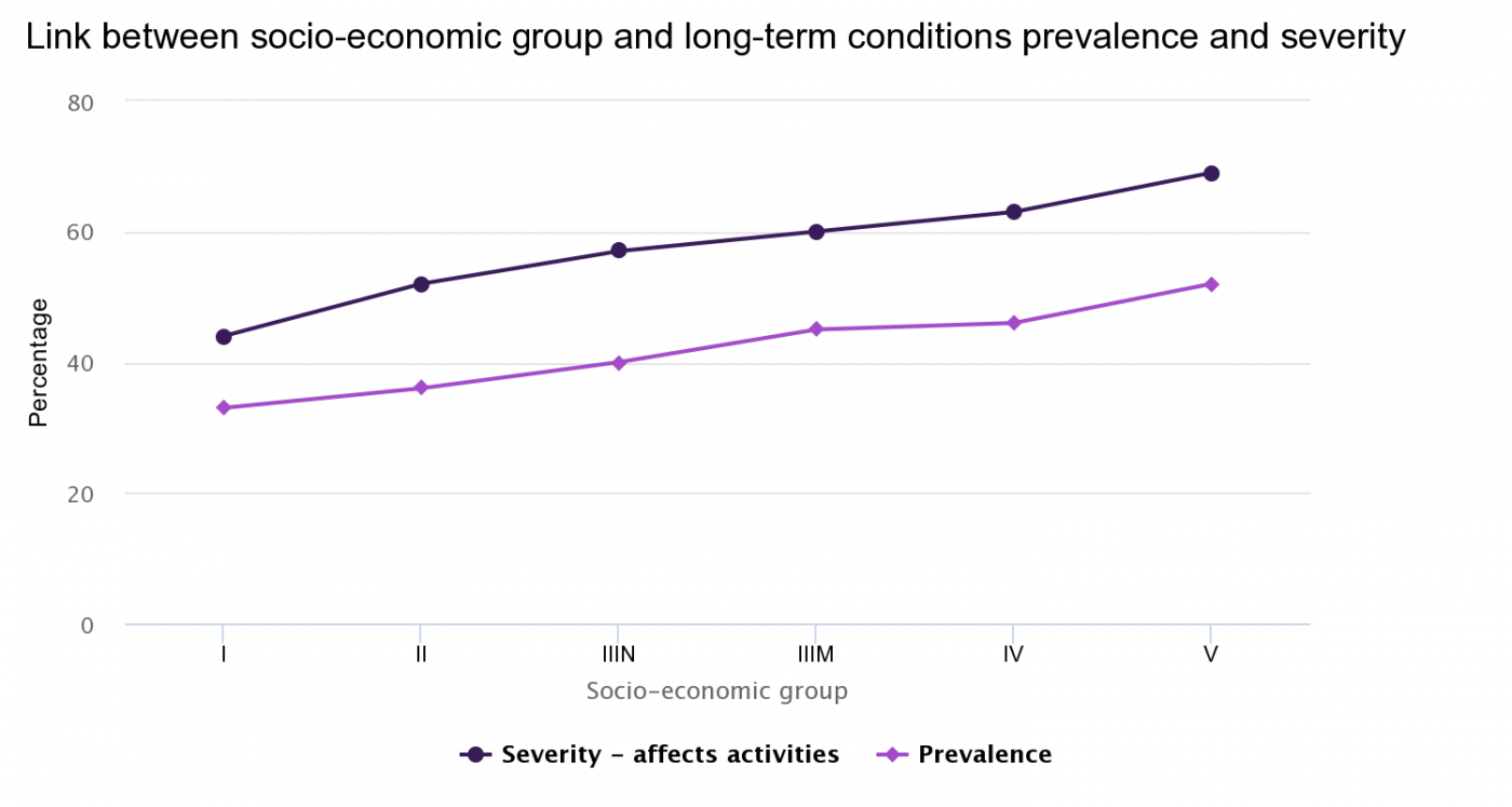 Link between socio-economic group and long-term conditions prevalence and severity