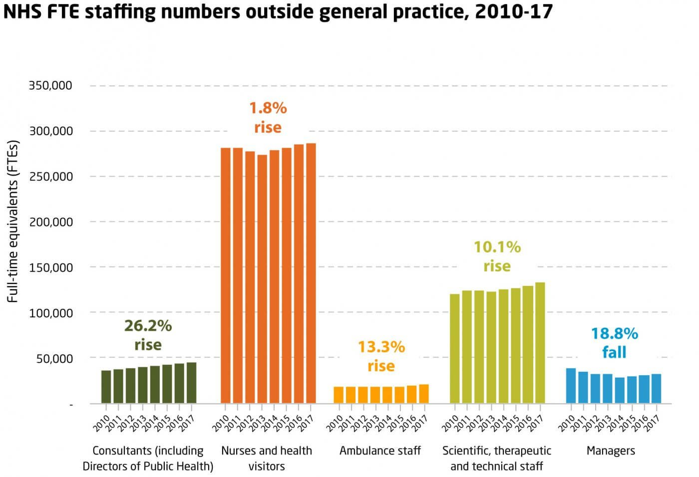 Chart showing trends in NHS staffing numbers outside general practice between 2010 and 2017. This data is available to download as a table at the end of this step.