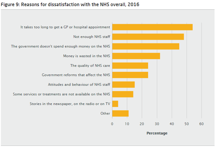 BSA chart showing reason for dissatisfaction with the NHS overall, 2016