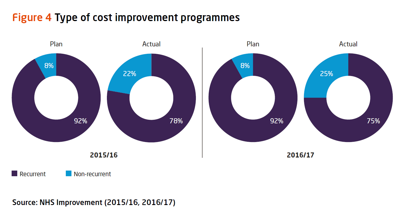 Graph: type of cost improvement programmes