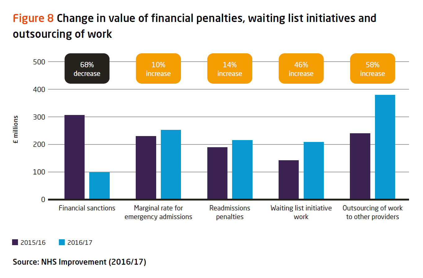 Graph: change in value of financial penalties, waiting list initiatives and outsourcing of work
