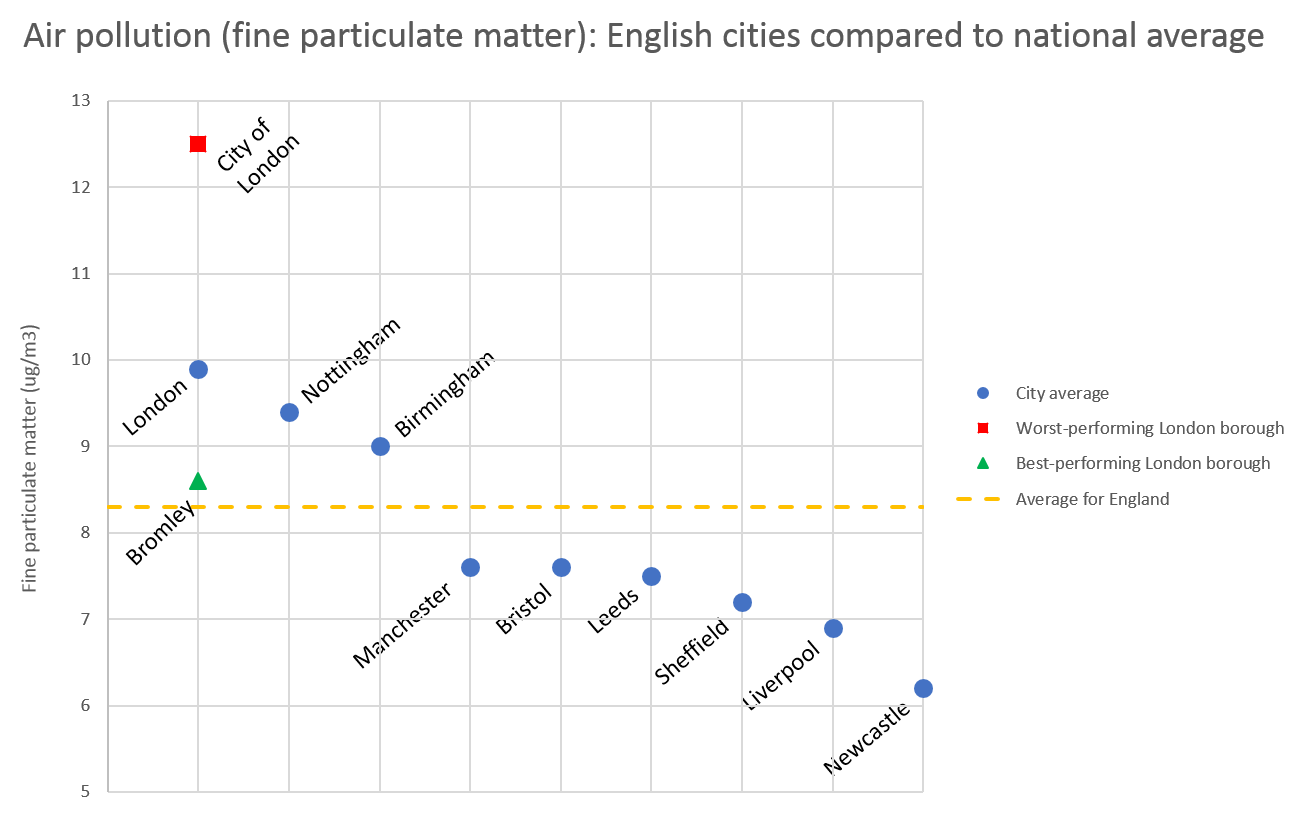 Air pollution in English cities