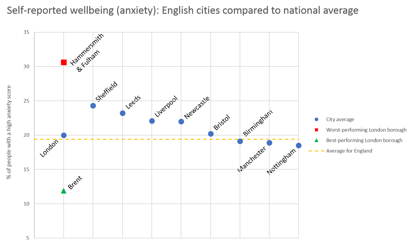 Anxiety in English cities