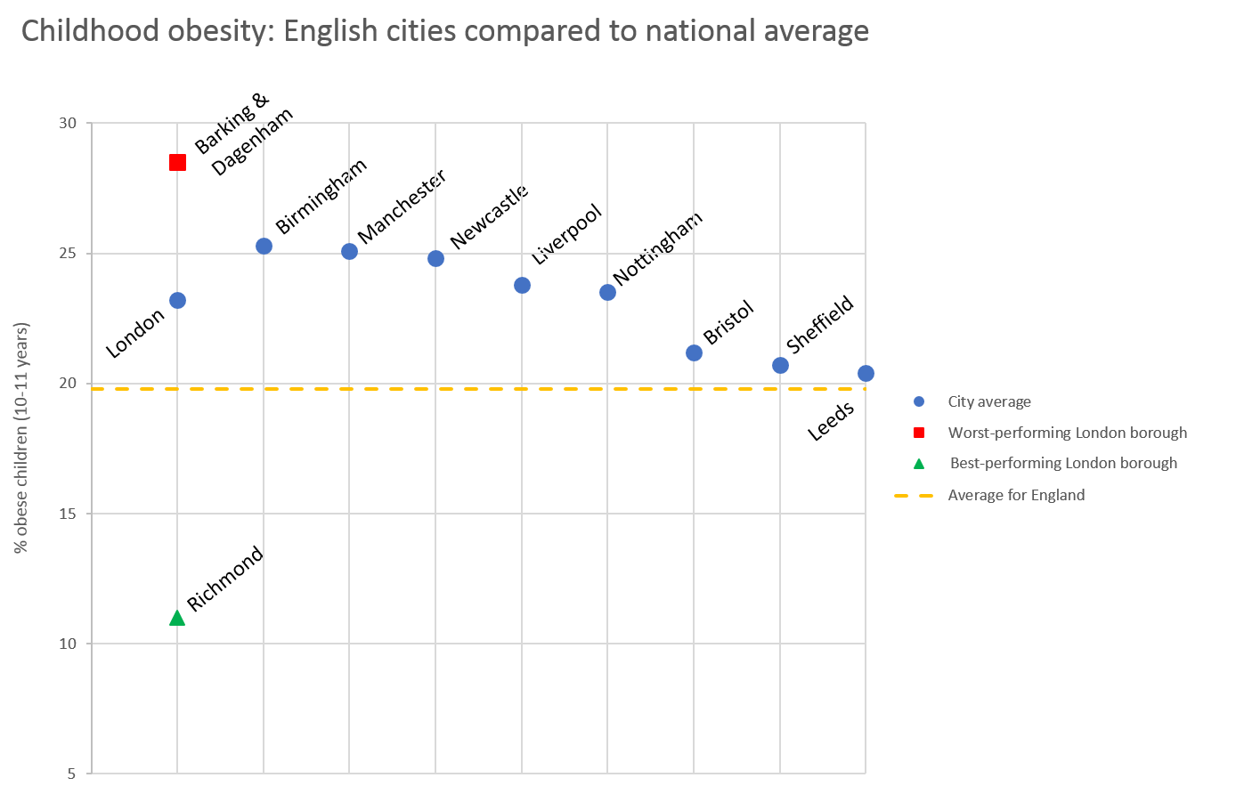 Childhood obesity in English cities