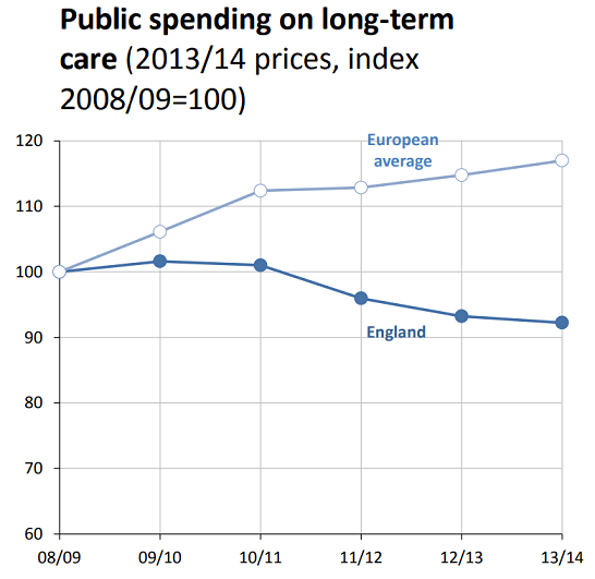 OECD graph showing public spending on long-term care