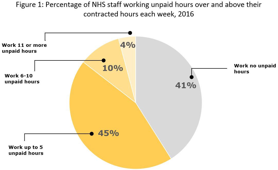 Figure 1: Percentage of NHS staff working unpaid hours over and above their contracted hours each week, 2016
