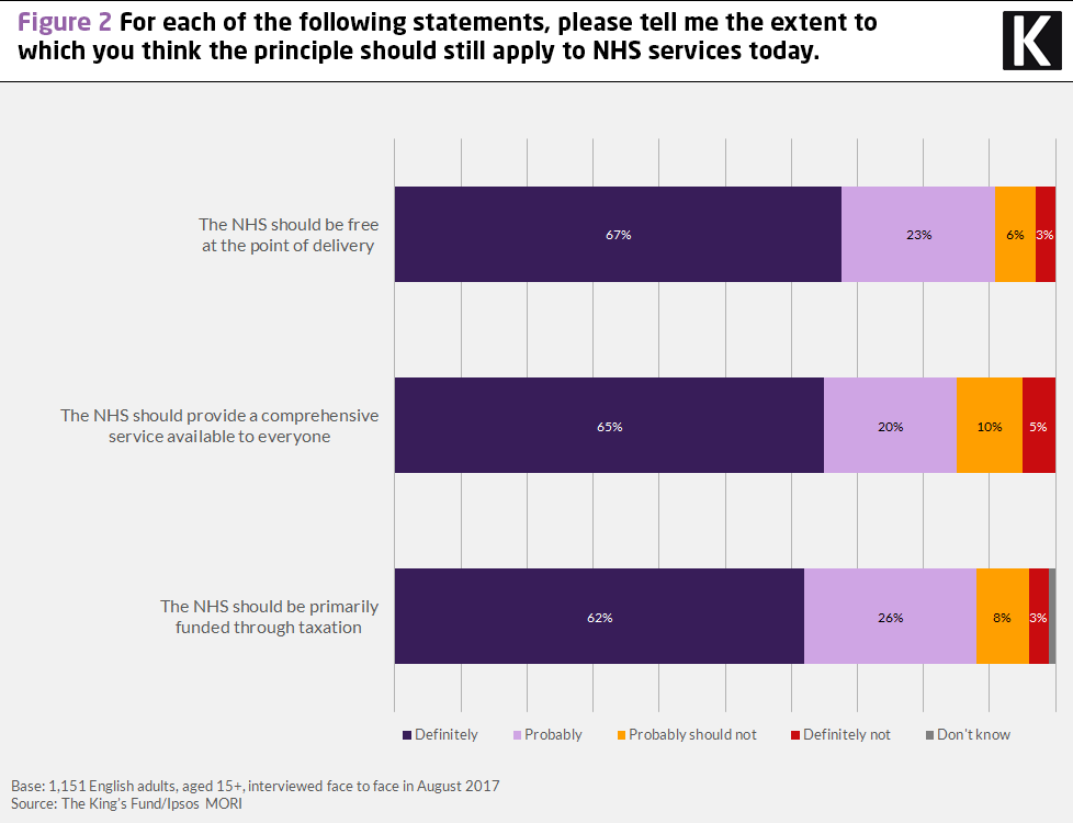 Chart showing results to the question: for each of the following statements, please tell me the extent to which you think the principle should still apply to NHS services today
