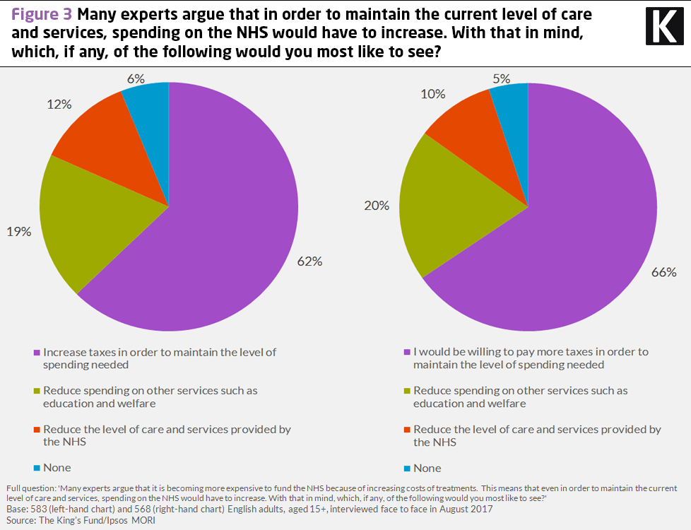 Chart showing results to the question: many experts argue that in order to maintain the current level of care and services, spending on the NHS would have to increase. With that in mind, which, if any, of the following would you most like to see?