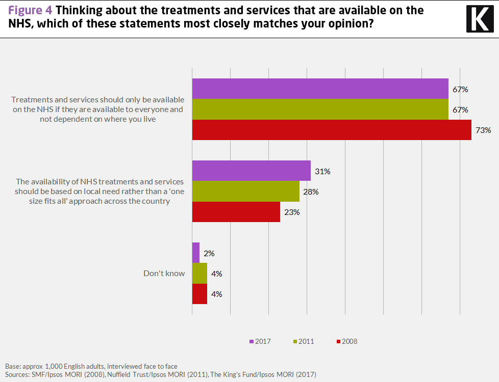 Chart showing results to the question: thinking about the treatments and services that are available on the NHS, which of these statements most closely matches your opinion?
