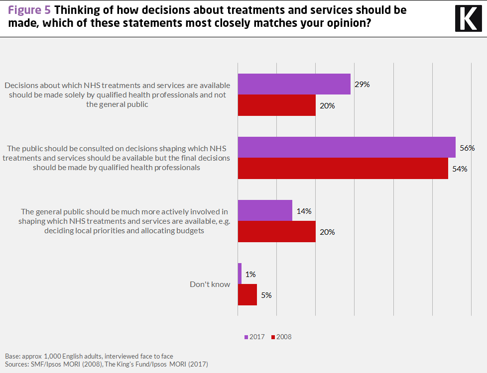 Chart showing what the public thinks about how decisions about treatments and services should be made.