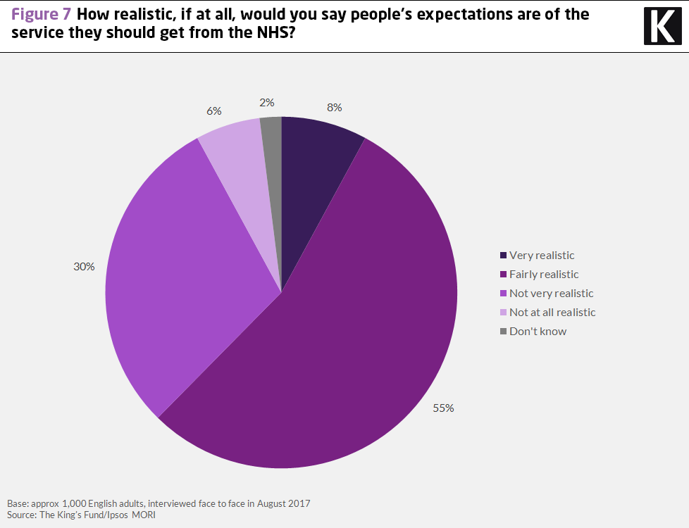Chart showing results to the question: how realistic, if at all, would you say people's expectations are of the services they should get from the NHS?