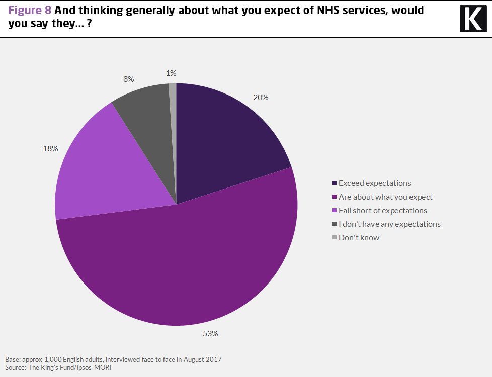 Chart showing results to the question: thinking generally about what you expect of NHS services, would you say they...?
