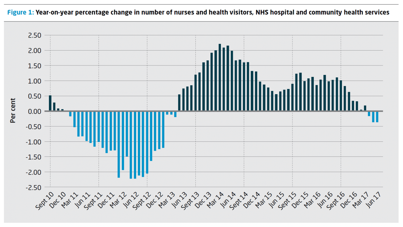 Falling number of nurses in the NHS paints a worrying picture | The ...