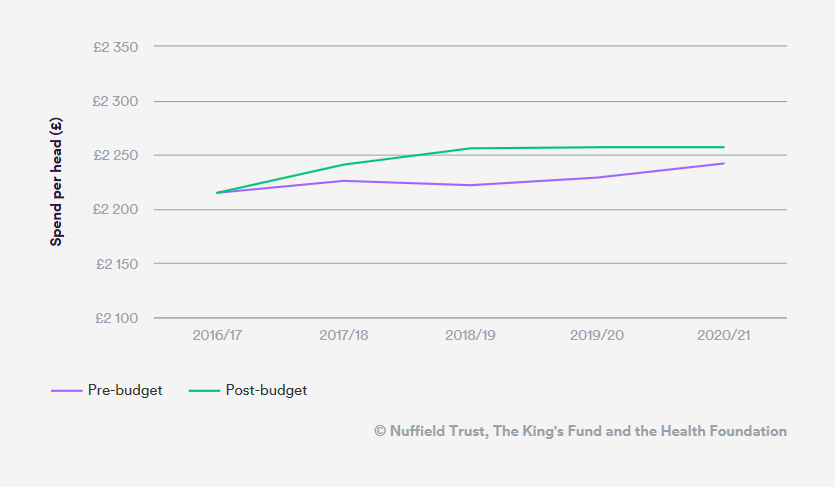 Figure 2: Health spending per person in England: projections for this parliament