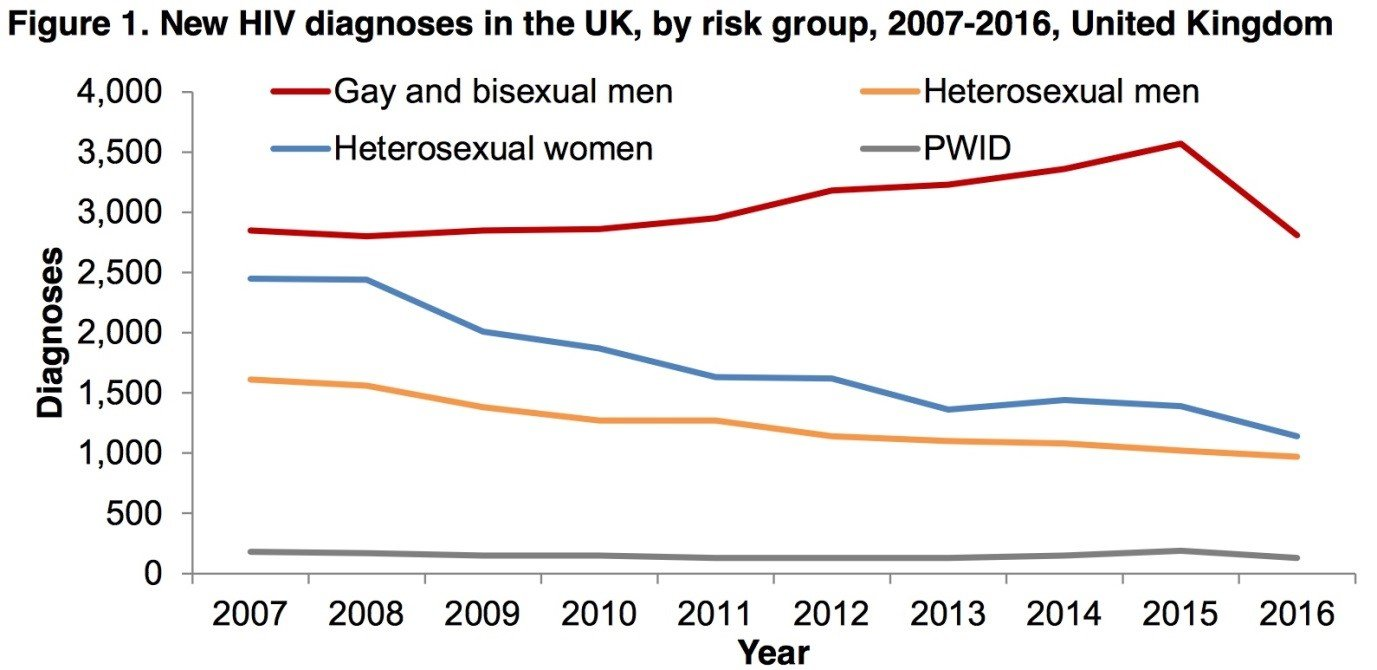 New HIV diagnoses in the UK, by risk group, 2007-2016, UK