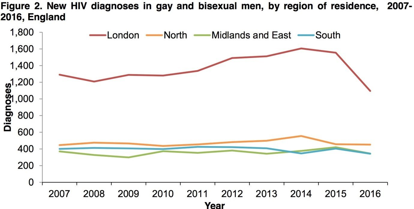 New HIV diagnoses in gay and bisexual men, by region on residence, 2007-2016, England