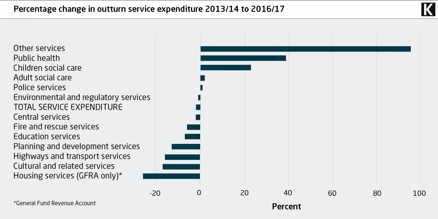 Percentage change in outturn service expenditure 2013/14 to 2016/17