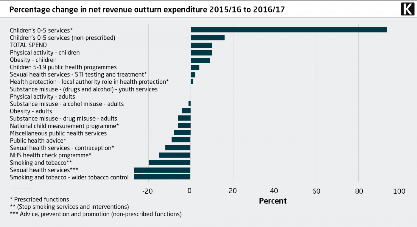 Percentage change in net revenue outturn expenditure 2015/16 to 2016/17