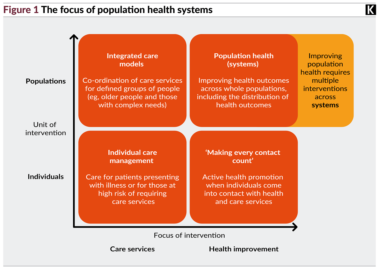 Diagram showing the focus of population health systems