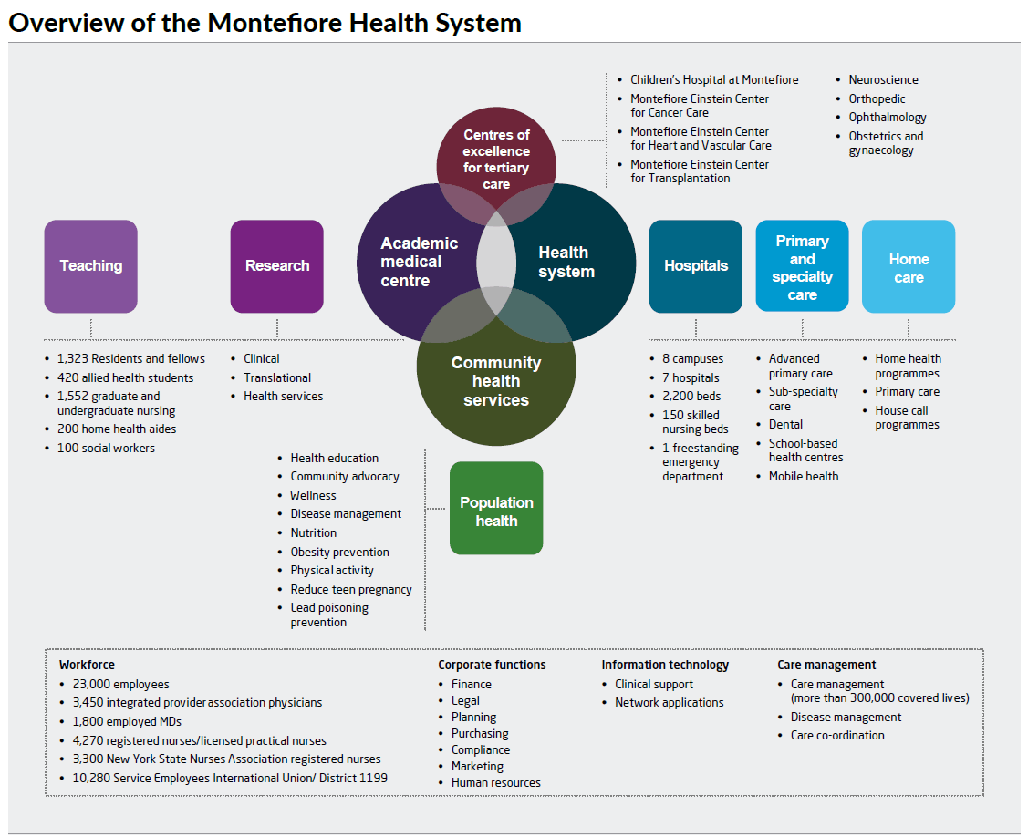 Overview of the Montefiore Health System - diagram