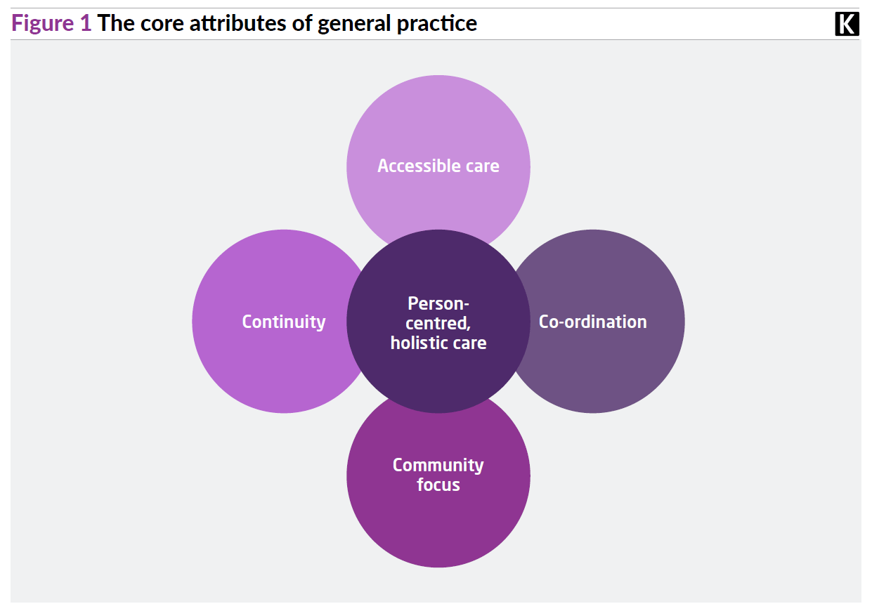 Core attributes of general practice