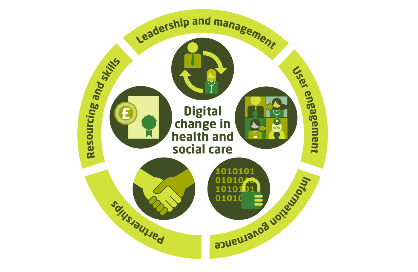 Key themes in successful digital change management