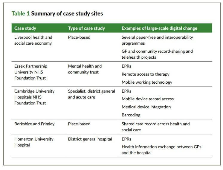Table 1: Summary of case study sites