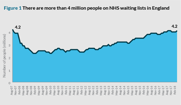 Figure 1: There are more than 4 million people on NHS waiting lists in England