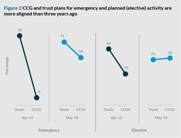 Figure 2 CCG and trust plans for emergency and planned (elective) activity are more aligned than three years ago