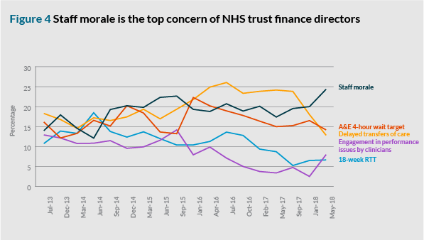 Figure 4: Staff morale is the top concern of NHS trust finance directors