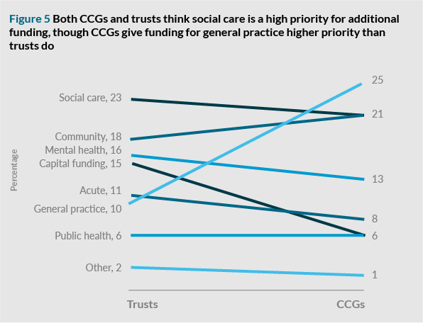 Figure 5: Both CCGs and trusts think social care is a high priority for additional funding