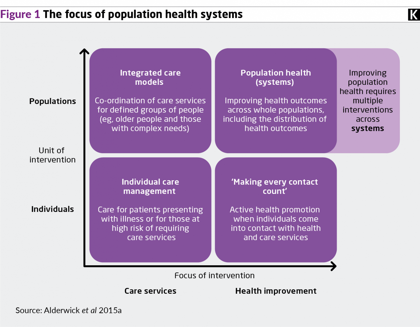 Figure 1 graphic showing the focus of population health systems.