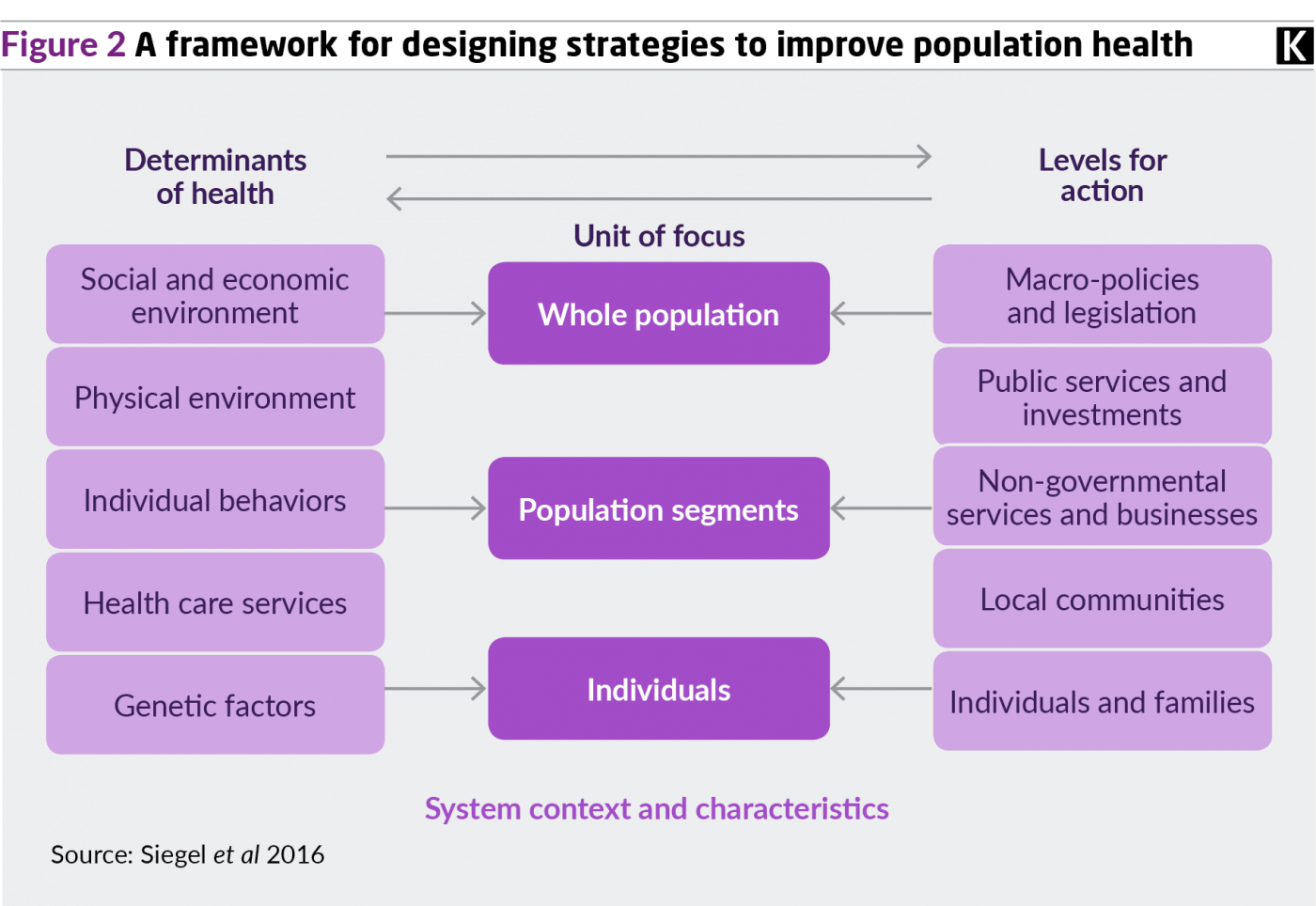 Figure 2 graphics shows a framework for designing strategies to improve population health.