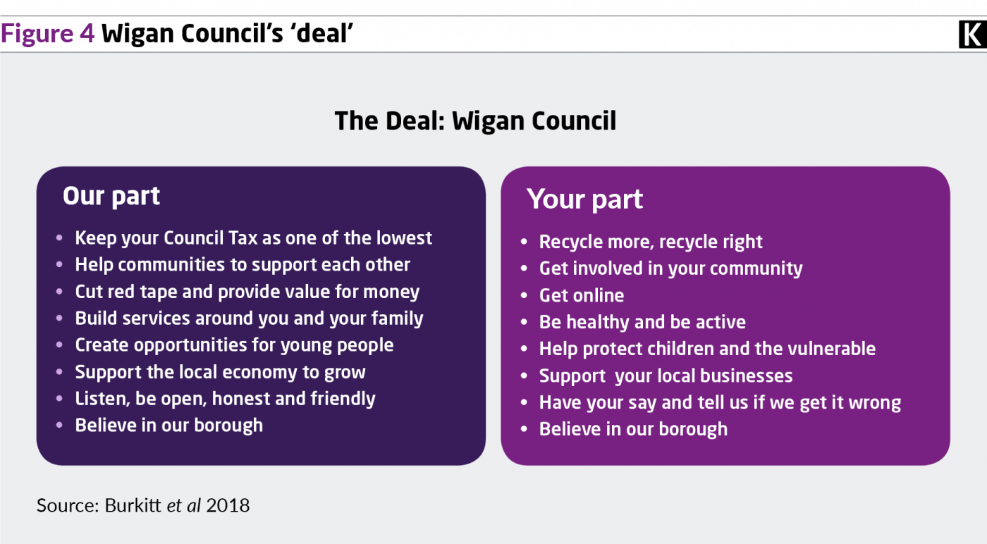 Figure 4 graphic Wigan Council's 'deal'.