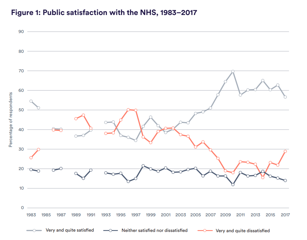 Figure 1: Public satisfaction with the NHS, 1983–2017