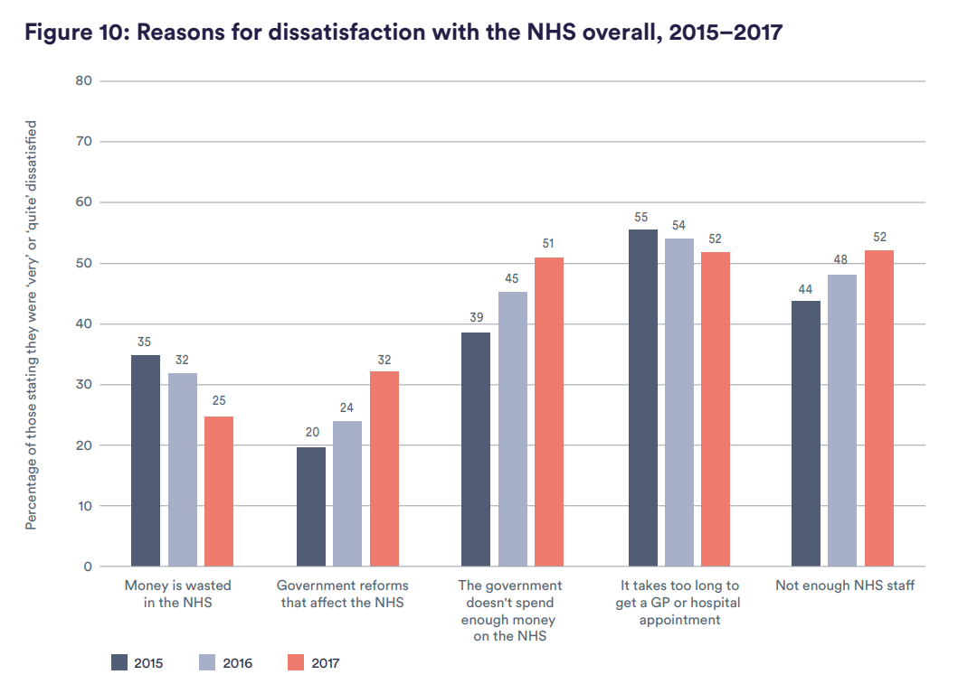 Figure 10: Reasons for dissatisfaction with the NHS overall, 2015–2017