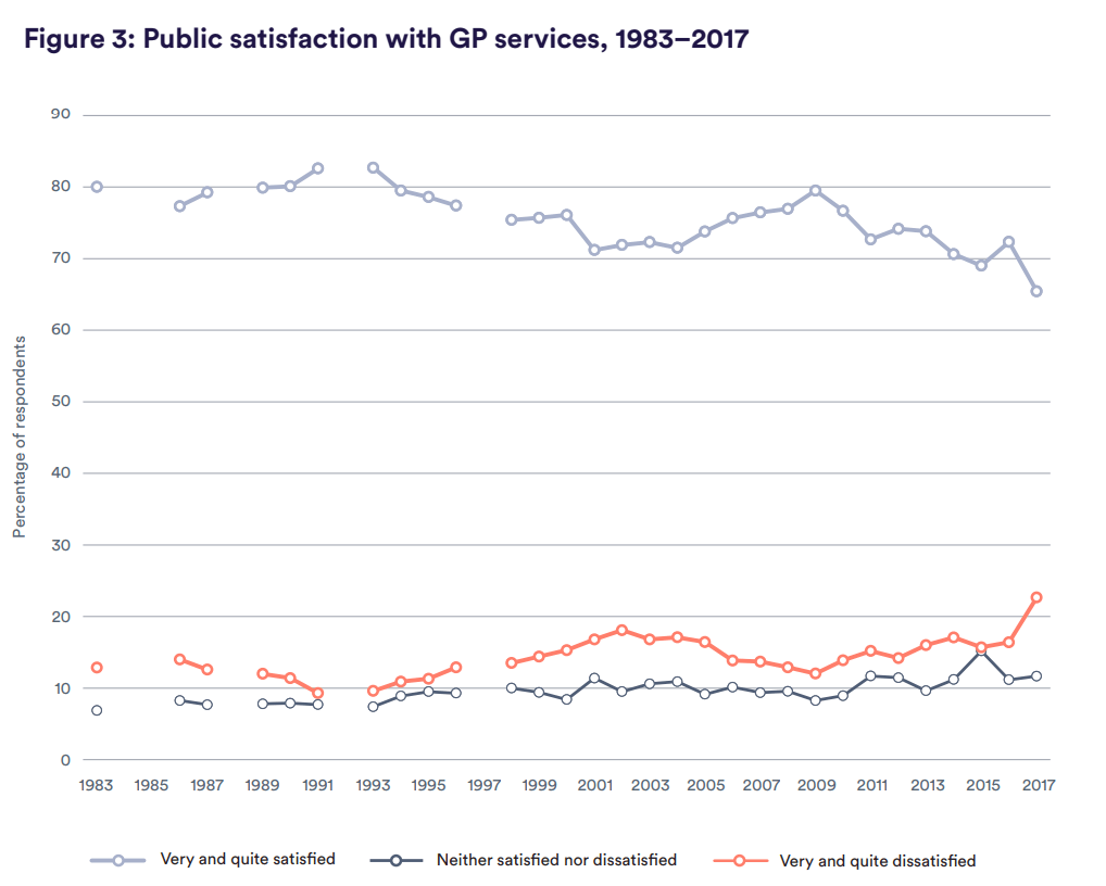Figure 3: Public satisfaction with GP services, 1983–2017