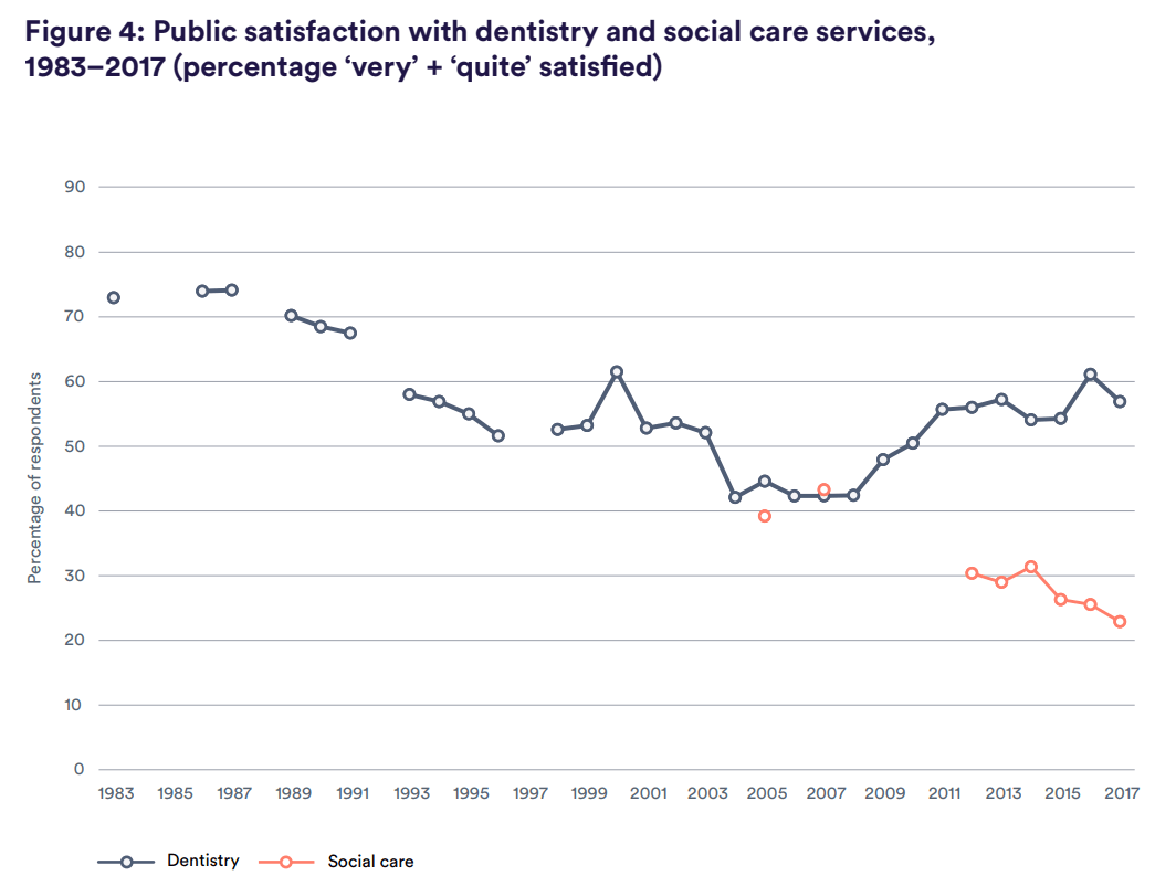 Figure 4: Public satisfaction with dentistry and social care services, 1983–2017 (percentage 'very' + 'quite' satis€ed)