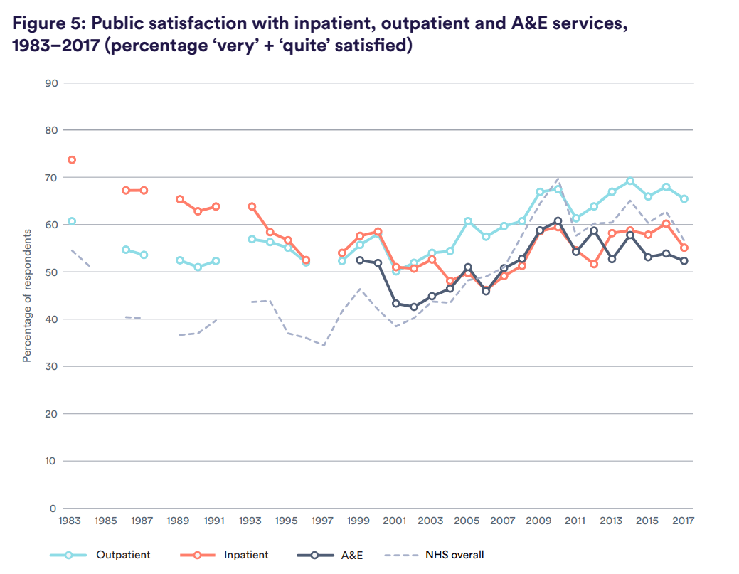Figure 5: Public satisfaction with inpatient, outpatient and A&E services, 1983–2017 (percentage 'very' + 'quite' satisfied)