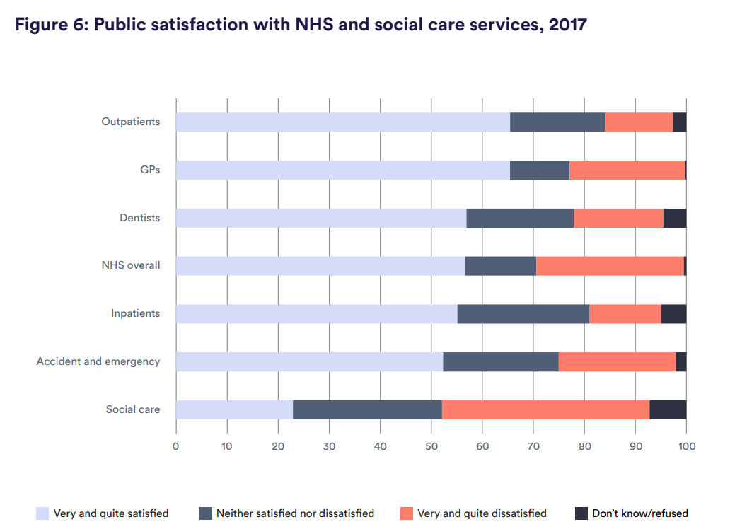 Figure 6: Public satisfaction with NHS and social care services, 2017