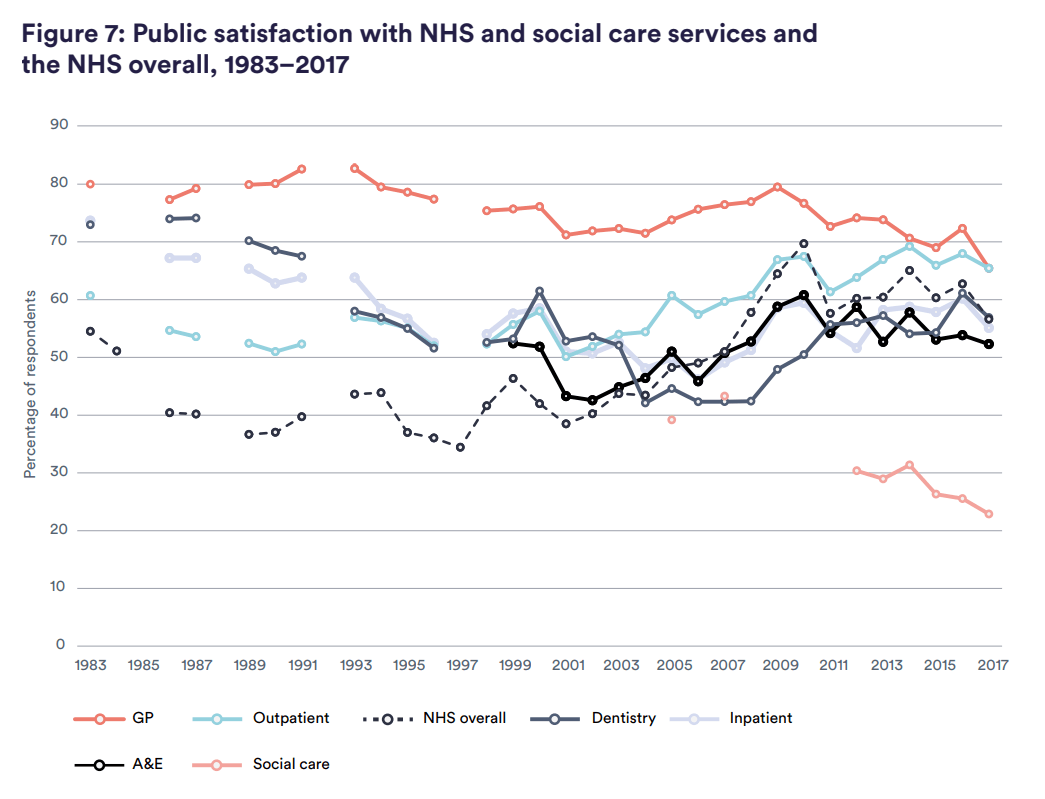Figure 7: Public satisfaction with NHS and social care services and the NHS overall, 1983–2017