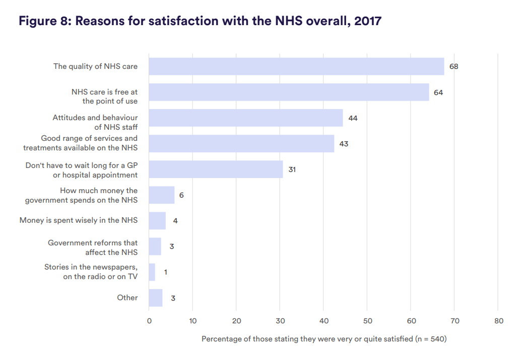 Figure 8: Reasons for satisfaction with the NHS overall, 2017