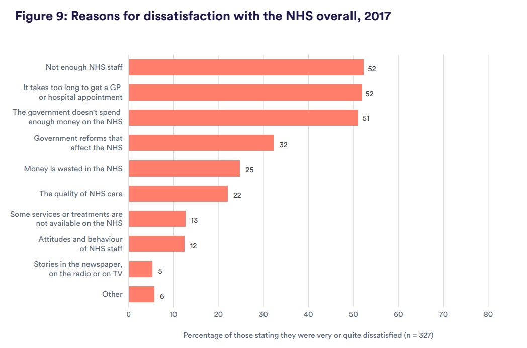 Figure 9: Reasons for dissatisfaction with the NHS overall, 2017