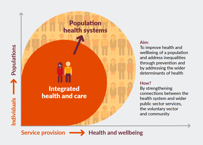 Figure 2: What does it mean to move from integrated care to population health systems?