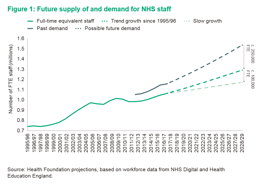 Figure 1: graph showing future supply of and demand for NHS staff