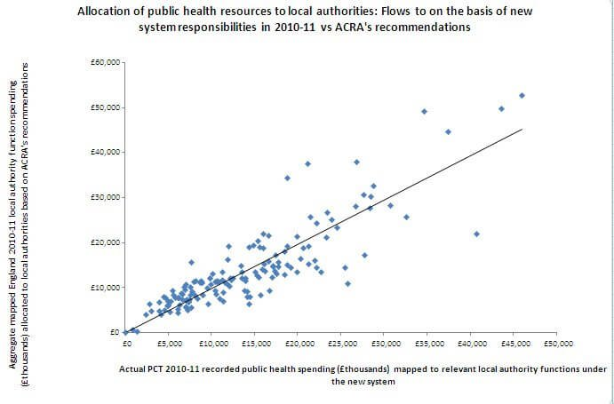 Figure one: Allocation of public health resources to local authorities: Flows to on the basis of new system responsibilities in 2010-11 vs ACRA's recommendations