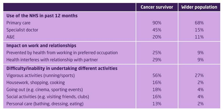 The effects of living with cancer