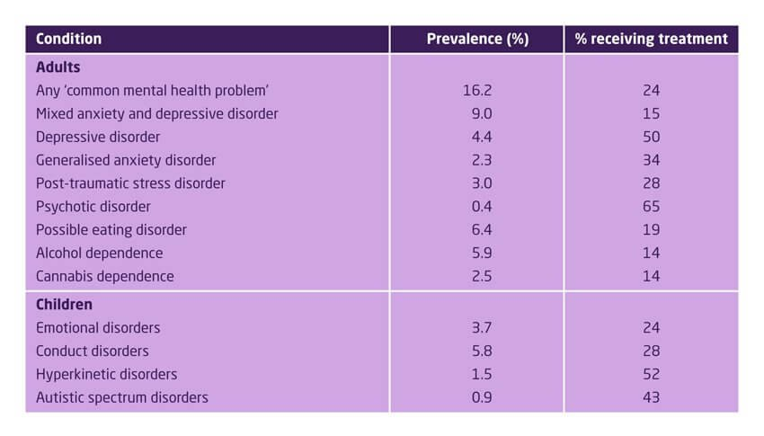 Prevalence of mental health problems in England