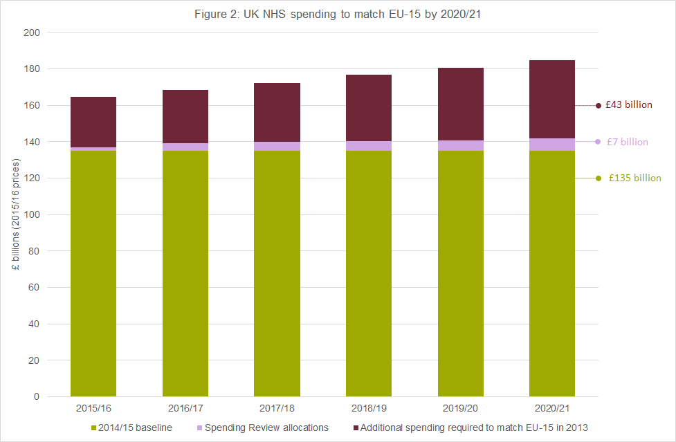 UK NHS spending to match EU-15 by 2020/21