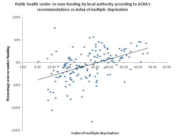 Figure two: Public health under- or over-funding by local authority according to ACRA's recommendations vs index of  multiple deprivation